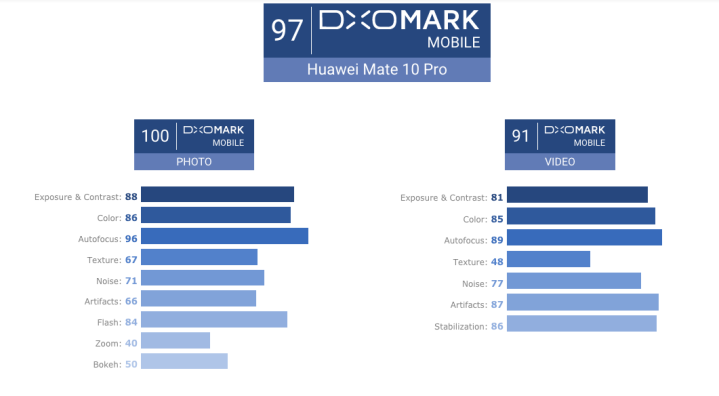 Review: DxOMark gives Huawei's Mate 10 Pro 97 overall rating.
