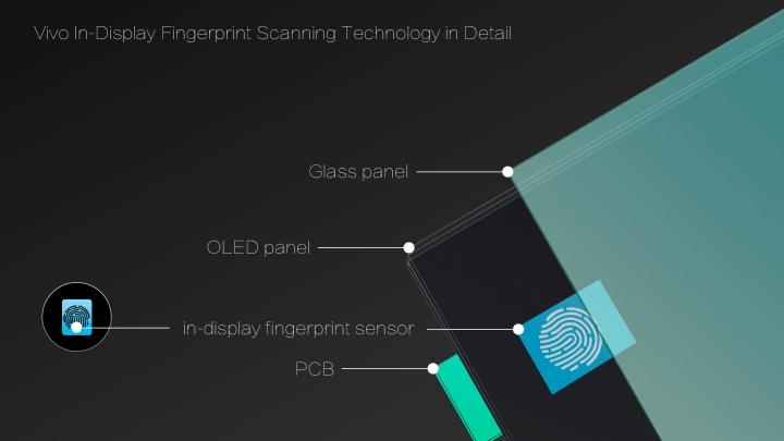 Vivo In-Display Fingerprint Scanning Technology in Detail.jpg